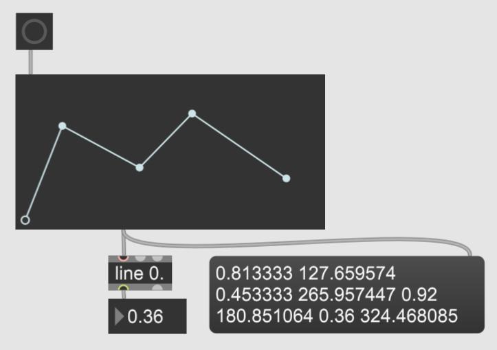 【Max 8】lineを使って数値を推移させる
