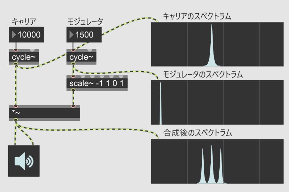 【Max 8】AM, RMで振幅を変調する
