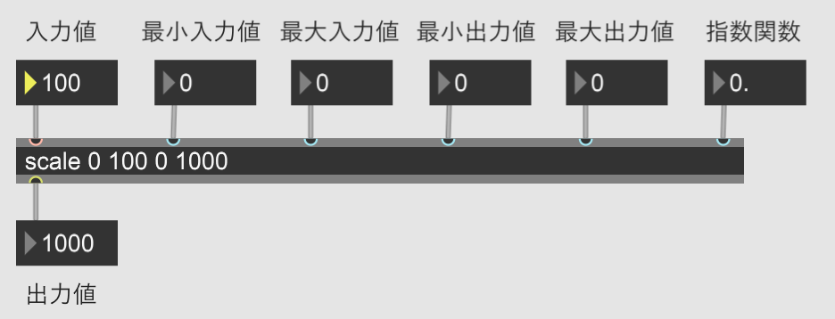 【Max】zmapとscaleの使い方と違い